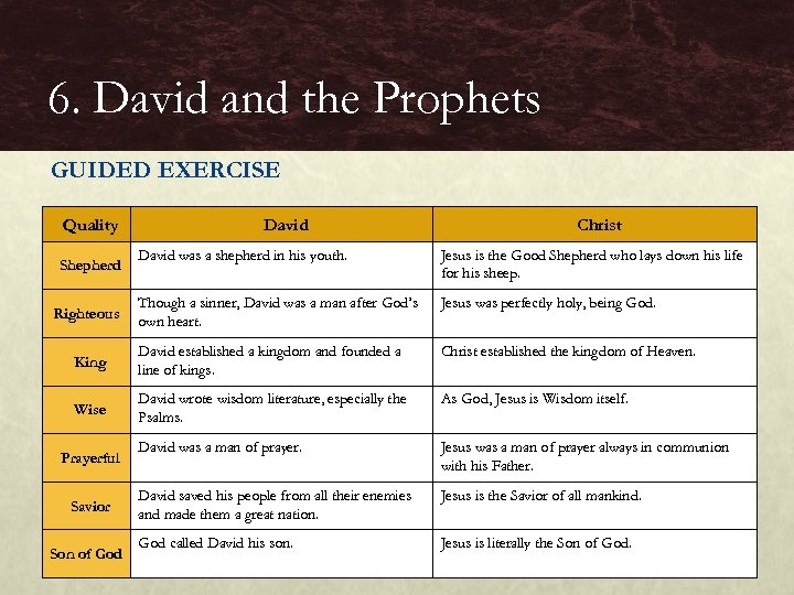 6. David and the Prophets GUIDED EXERCISE Quality David Christ David was a shepherd