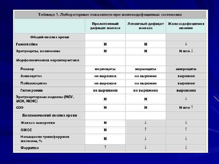 Крови недостаток железа анализ эшерихии лечение цистит