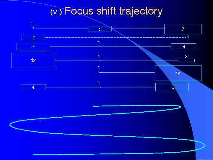 (vi) Focus shift trajectory 1 9 3 3 7 12 1 1 4 1