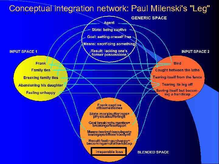 Conceptual integration network: Paul Milenski's