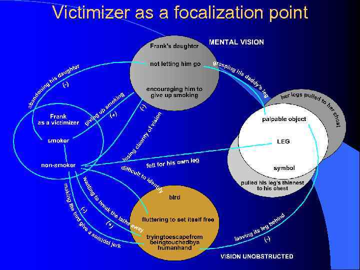 Victimizer as a focalization point