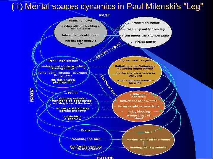 (iii) Mental spaces dynamics in Paul Milenski's