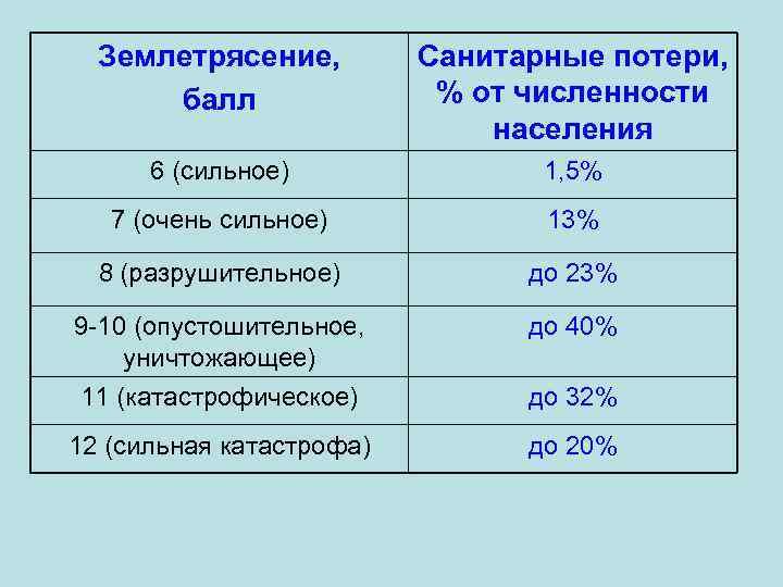 Землетрясение, балл Санитарные потери, % от численности населения 6 (сильное) 1, 5% 7 (очень