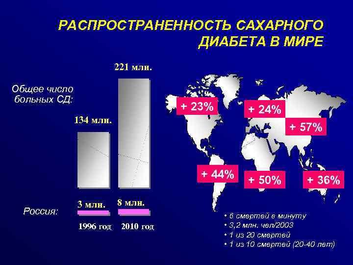 Распространенность сахарного диабета в странах мира