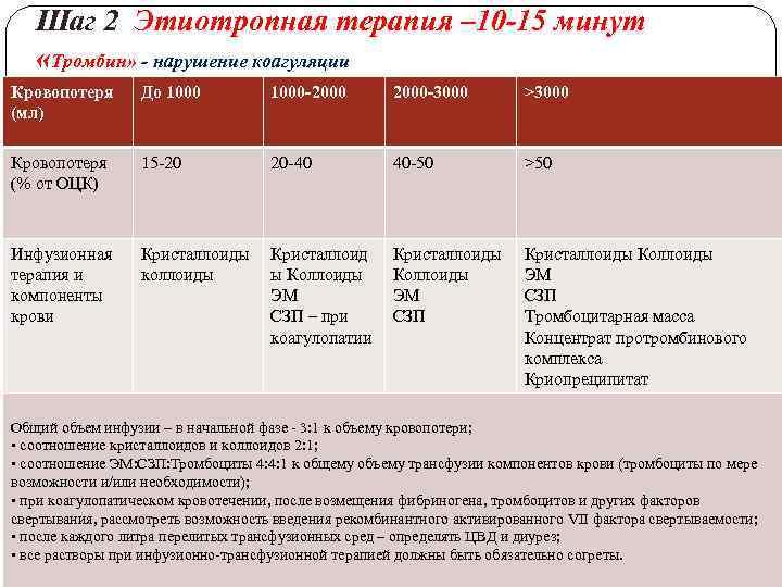 Шаг 2 Этиотропная терапия – 10 -15 минут «Тромбин» - нарушение коагуляции Кровопотеря (мл)