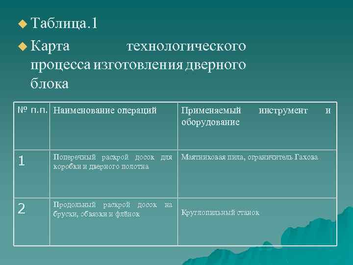 u Таблица. 1 u Карта технологического процесса изготовления дверного блока № п. п. Наименование