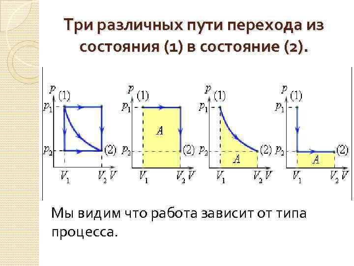 Три различных пути перехода из состояния (1) в состояние (2). Мы видим что