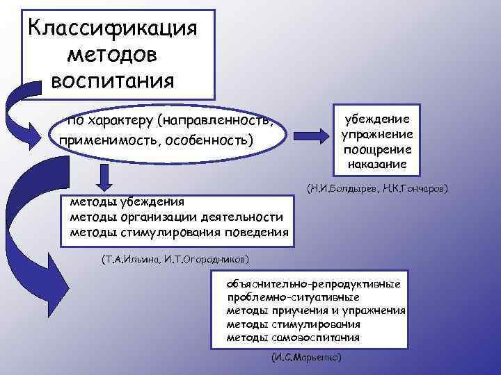 Классификация методов воспитания по характеру (направленность, применимость, особенность) методы убеждения методы организации деятельности методы