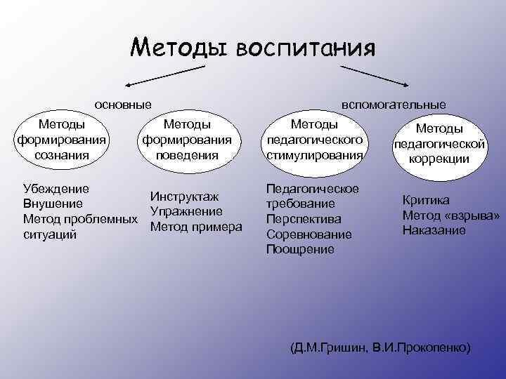 Методы воспитания основные Методы формирования сознания Методы формирования поведения Убеждение Инструктаж Внушение Упражнение Метод