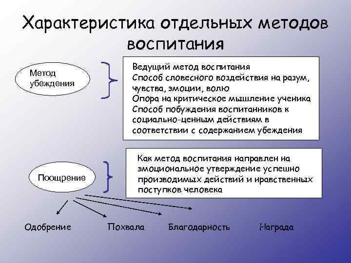 Характеристика отдельных методов воспитания Метод убеждения Поощрение Одобрение Ведущий метод воспитания Способ словесного воздействия