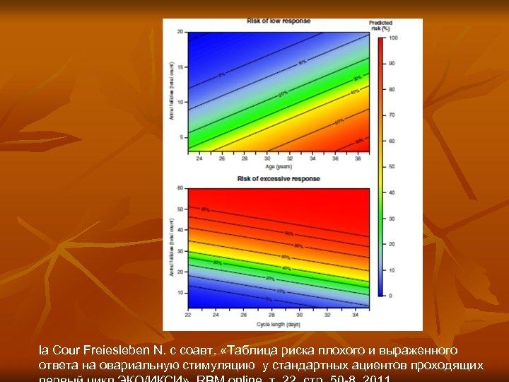 la Cour Freiesleben N. с соавт. «Таблица риска плохого и выраженного ответа на овариальную