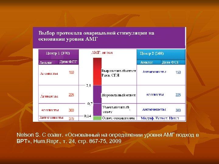 Nelson S. С соавт. «Основанный на определении уровня АМГ подход в ВРТ» , Hum.