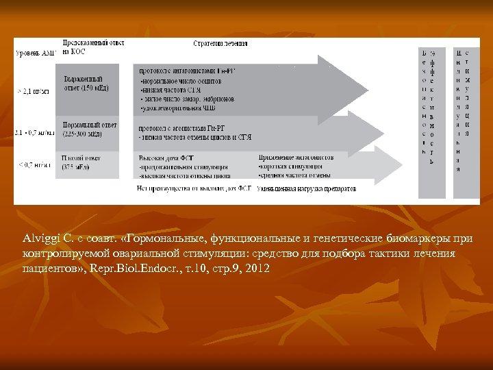 Alviggi C. с соавт. «Гормональные, функциональные и генетические биомаркеры при контролируемой овариальной стимуляции: средство