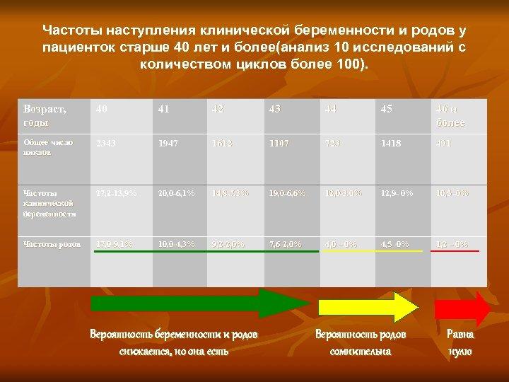 Частоты наступления клинической беременности и родов у пациенток старше 40 лет и более(анализ 10