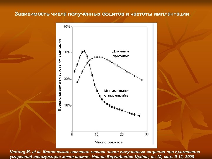 Зависимость числа полученных ооцитов и частоты имплантации. Verberg M. et al. Клиническое значение малого