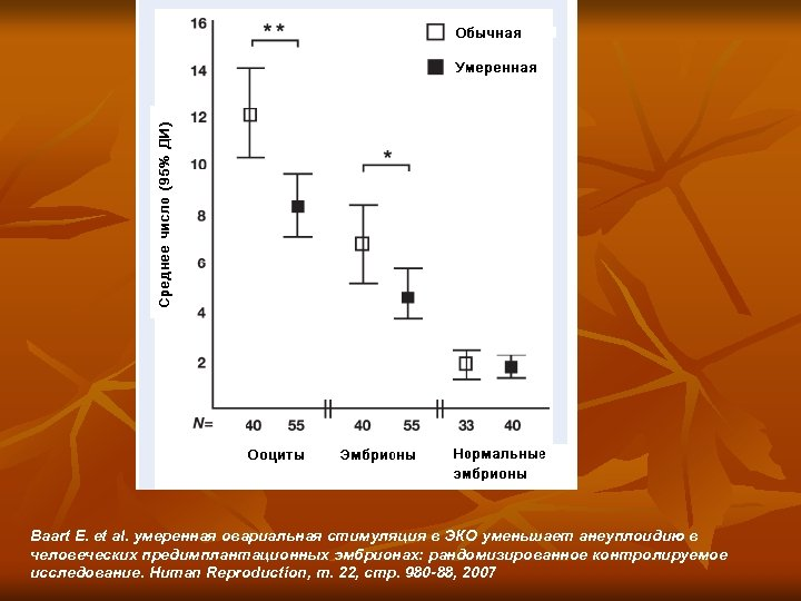 Baart E. et al. умеренная овариальная стимуляция в ЭКО уменьшает анеуплоидию в человеческих предимплантационных