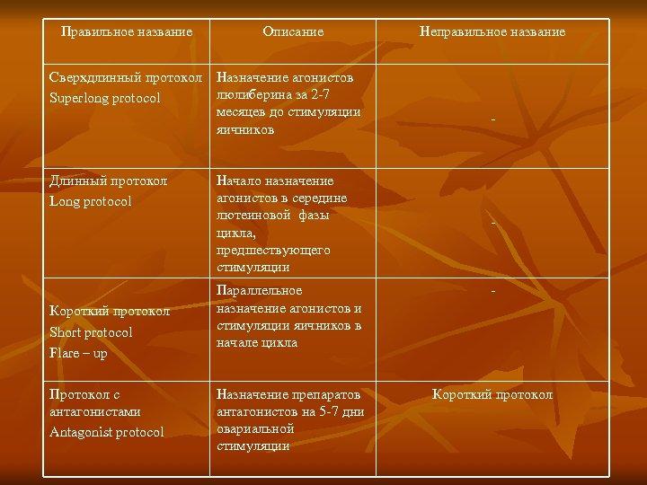 Правильное название Описание Сверхдлинный протокол Назначение агонистов люлиберина за 2 -7 Superlong protocol месяцев