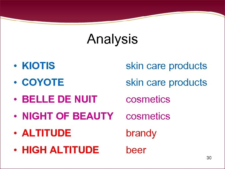 Analysis • KIOTIS skin care products • COYOTE skin care products • BELLE DE