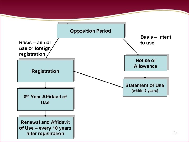 Opposition Period Basis – actual use or foreign registration Registration Basis – intent to