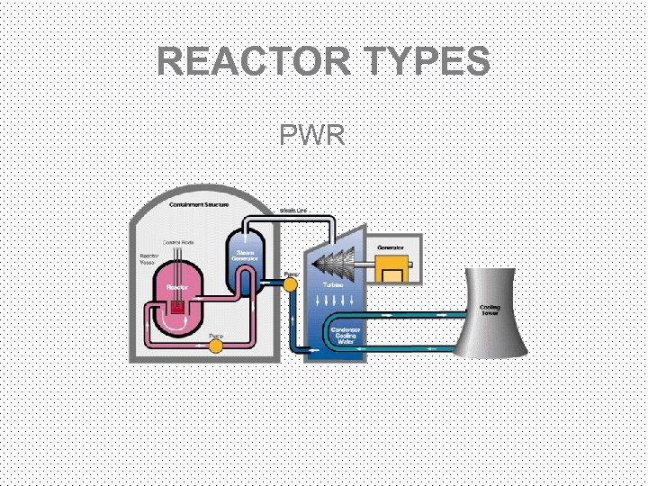 REACTOR TYPES PWR