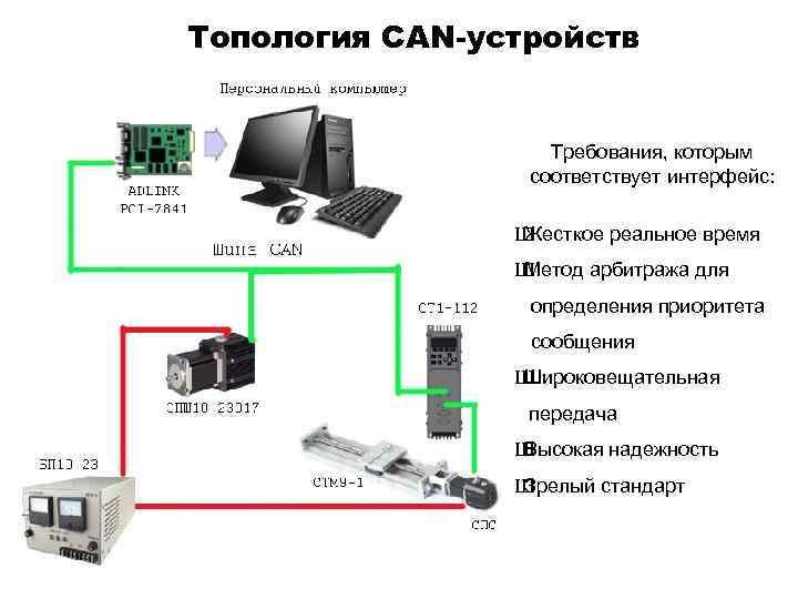 Топология CAN-устройств Требования, которым соответствует интерфейс: Ш Жесткое реальное время Ш Метод арбитража для
