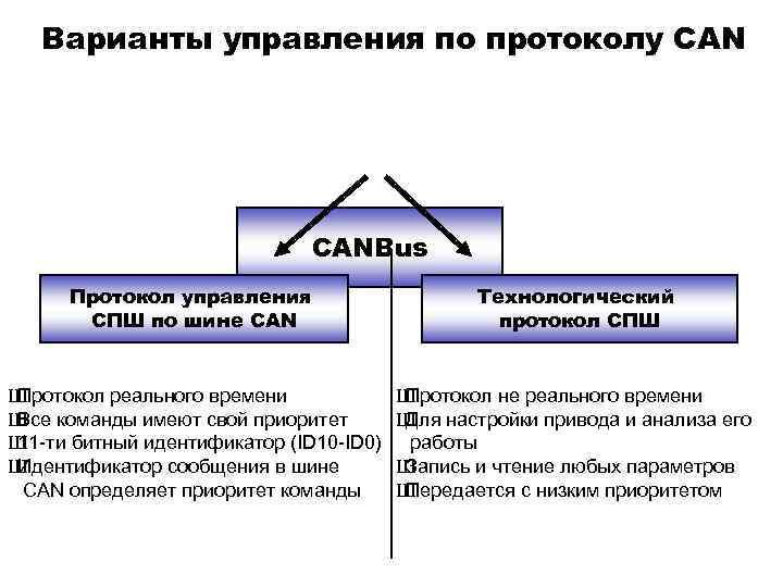 Варианты управления по протоколу CANBus Протокол управления СПШ по шине CAN Технологический протокол СПШ