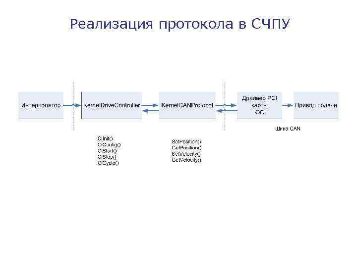 Реализация протокола в СЧПУ