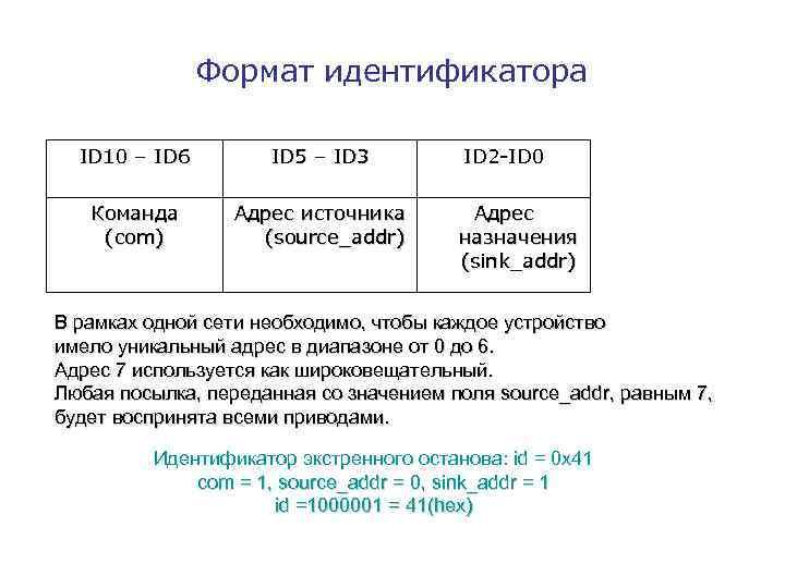 Формат идентификатора ID 10 – ID 6 ID 5 – ID 3 Команда (com)
