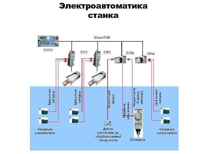 Электроавтоматика станка CANBus Скорость до 1 Mb/s, зрелый стандарт, жесткое РВ , высокая надежность,