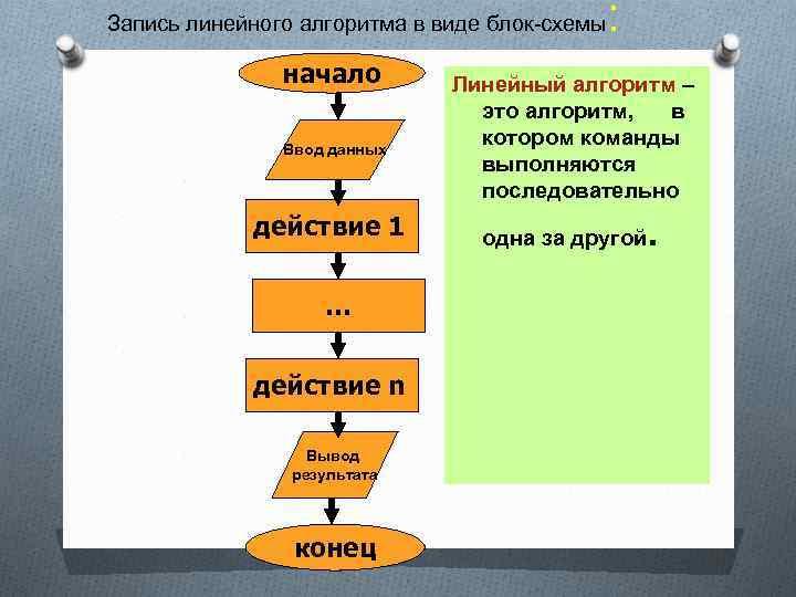 Запись линейного алгоритма в виде блок-схемы начало Ввод данных действие 1 … действие n