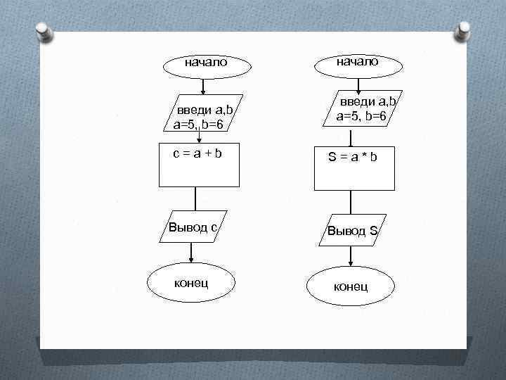 начало введи a, b a=5, b=6 c = a + b начало введи