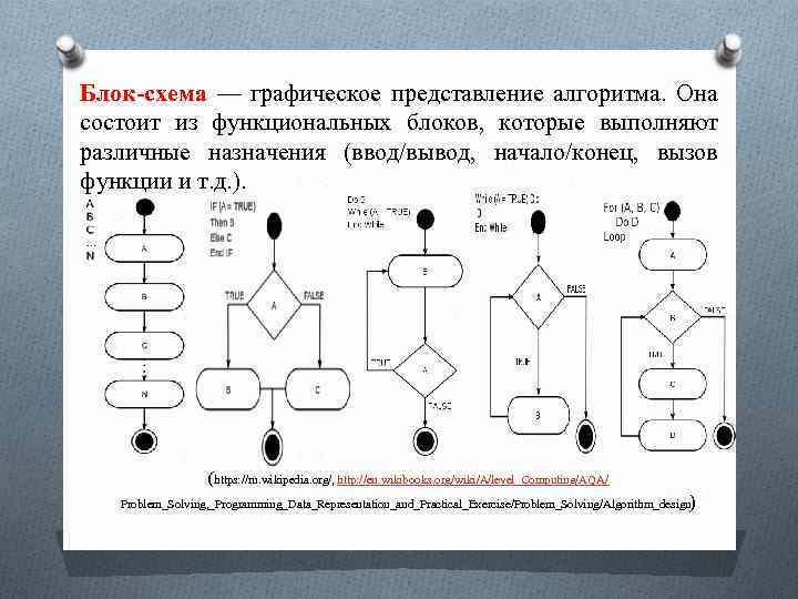 Блок-схема — графическое представление алгоритма. Она состоит из функциональных блоков, которые выполняют различные назначения