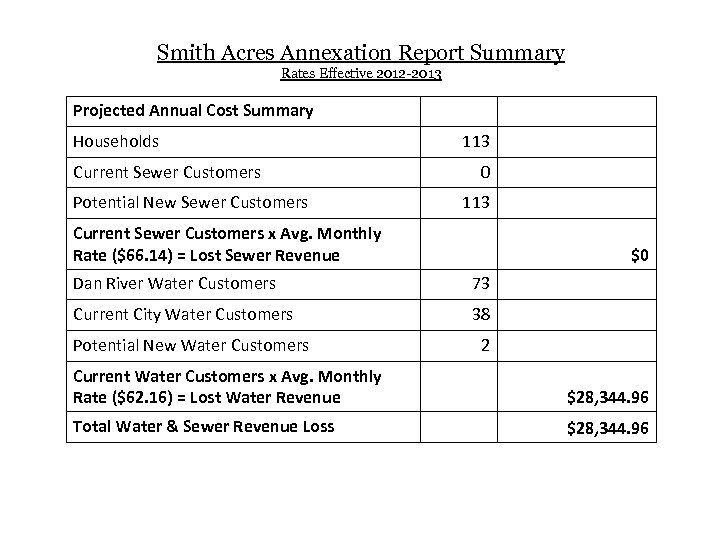 Smith Acres Annexation Report Summary Rates Effective 2012 -2013 Projected Annual Cost Summary Households