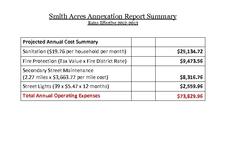 Smith Acres Annexation Report Summary Rates Effective 2012 -2013 Projected Annual Cost Summary Sanitation
