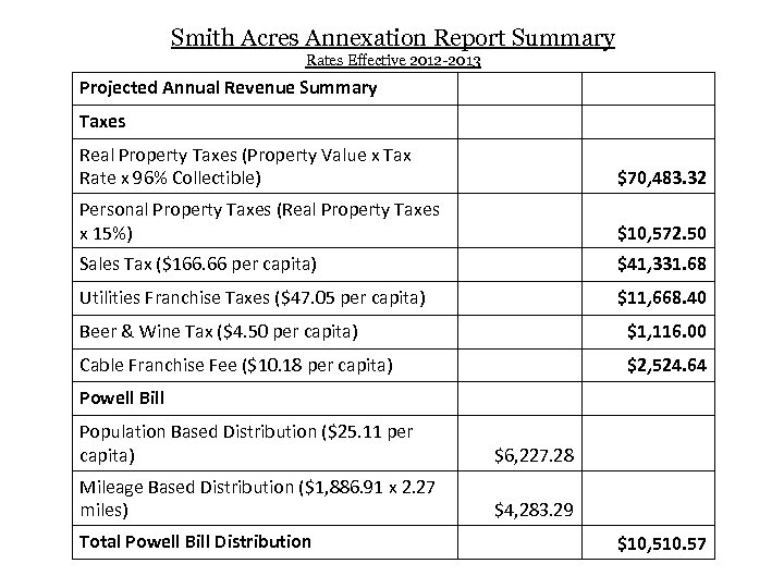 Smith Acres Annexation Report Summary Rates Effective 2012 -2013 Projected Annual Revenue Summary Taxes