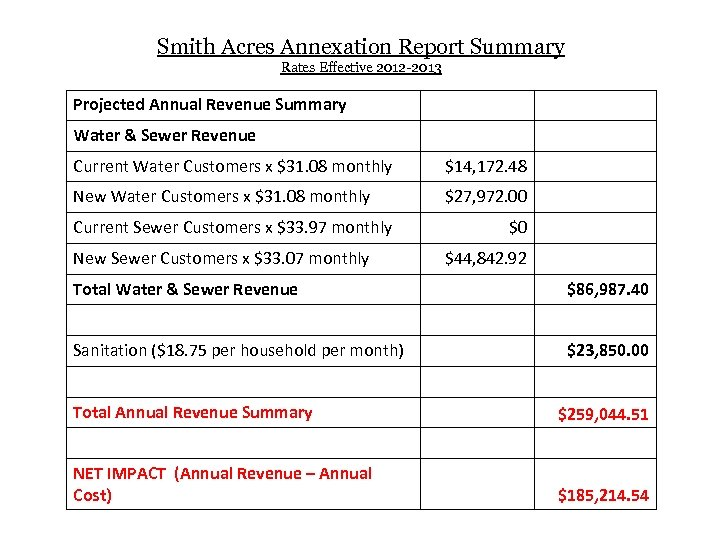 Smith Acres Annexation Report Summary Rates Effective 2012 -2013 Projected Annual Revenue Summary Water