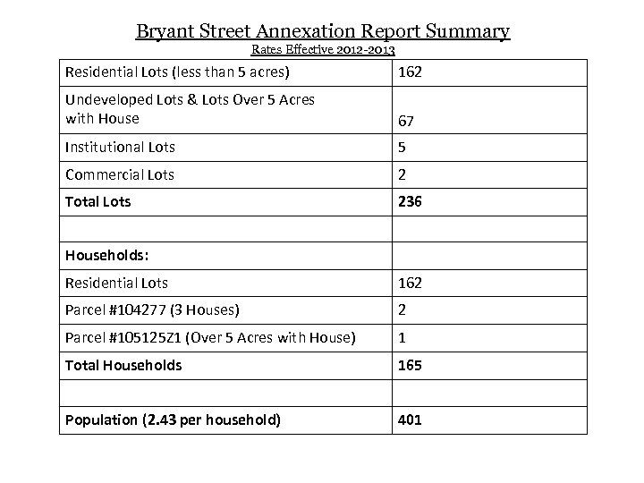 Bryant Street Annexation Report Summary Rates Effective 2012 -2013 Residential Lots (less than 5