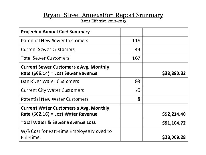 Bryant Street Annexation Report Summary Rates Effective 2012 -2013 Projected Annual Cost Summary Potential