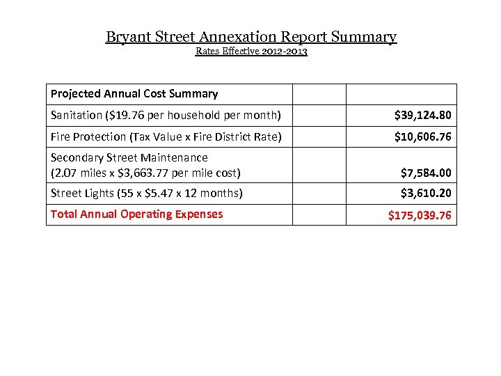 Bryant Street Annexation Report Summary Rates Effective 2012 -2013 Projected Annual Cost Summary Sanitation
