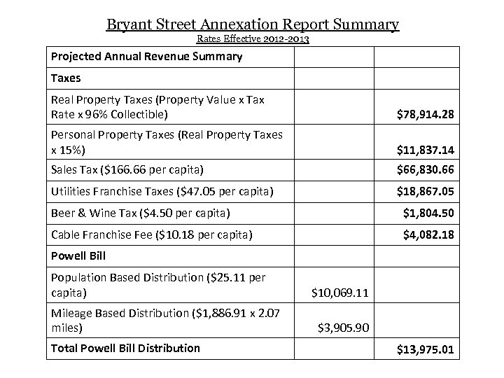 Bryant Street Annexation Report Summary Rates Effective 2012 -2013 Projected Annual Revenue Summary Taxes