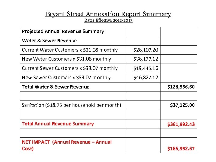 Bryant Street Annexation Report Summary Rates Effective 2012 -2013 Projected Annual Revenue Summary Water