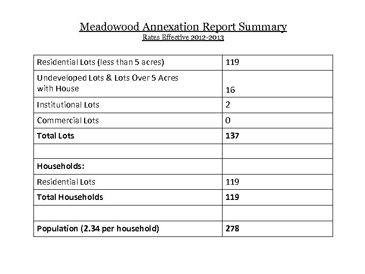 Meadowood Annexation Report Summary Rates Effective 2012 -2013 Residential Lots (less than 5 acres)