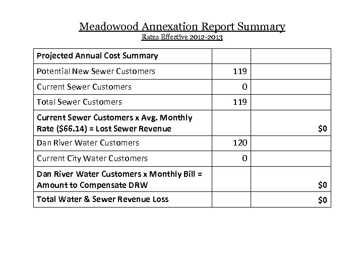 Meadowood Annexation Report Summary Rates Effective 2012 -2013 Projected Annual Cost Summary Potential New