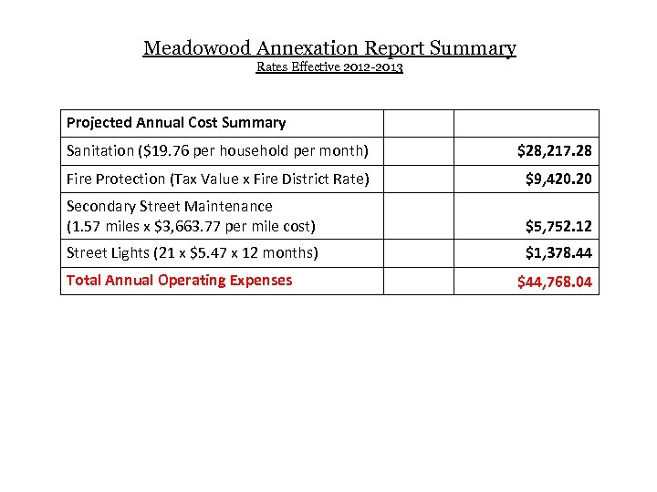 Meadowood Annexation Report Summary Rates Effective 2012 -2013 Projected Annual Cost Summary Sanitation ($19.