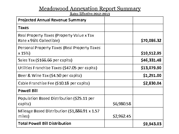 Meadowood Annexation Report Summary Rates Effective 2012 -2013 Projected Annual Revenue Summary Taxes Real