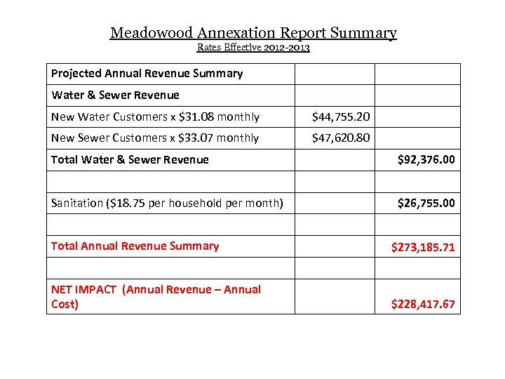 Meadowood Annexation Report Summary Rates Effective 2012 -2013 Projected Annual Revenue Summary Water &