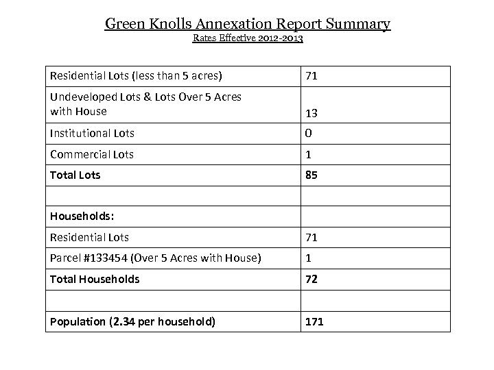 Green Knolls Annexation Report Summary Rates Effective 2012 -2013 Residential Lots (less than 5