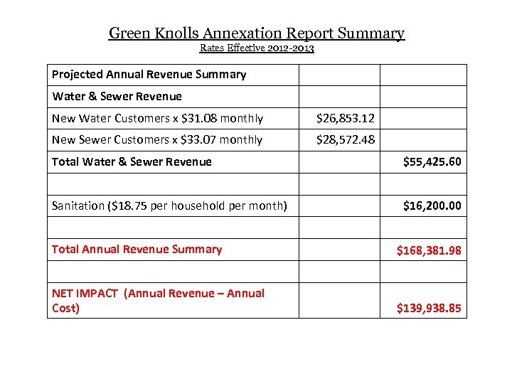 Green Knolls Annexation Report Summary Rates Effective 2012 -2013 Projected Annual Revenue Summary Water