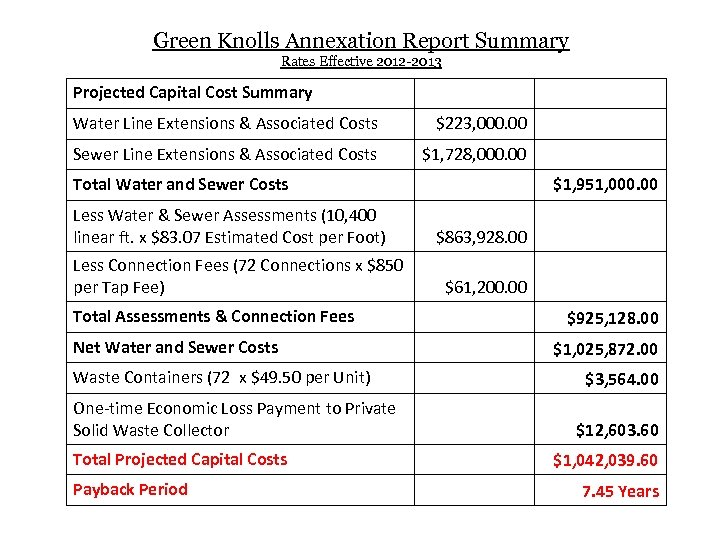 Green Knolls Annexation Report Summary Rates Effective 2012 -2013 Projected Capital Cost Summary Water