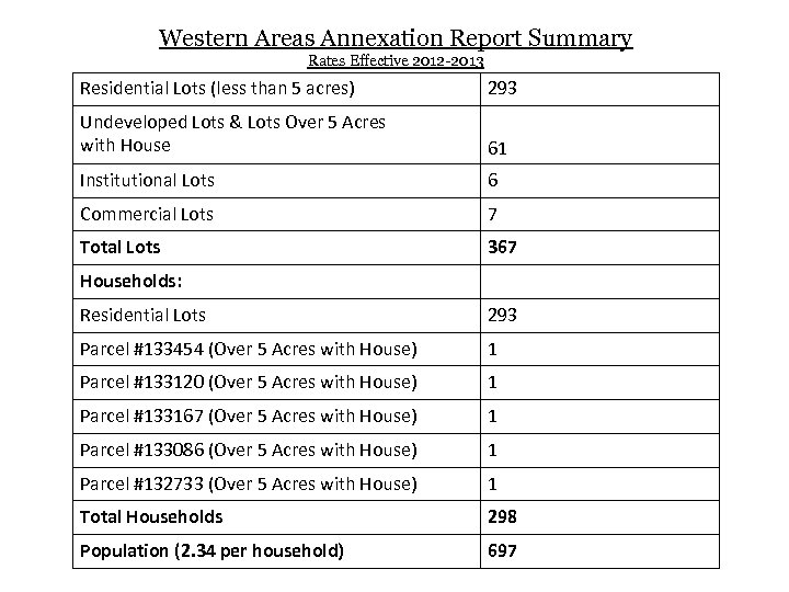 Western Areas Annexation Report Summary Rates Effective 2012 -2013 Residential Lots (less than 5